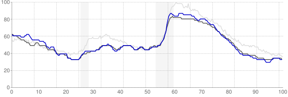 Lewiston, Maine monthly unemployment rate chart